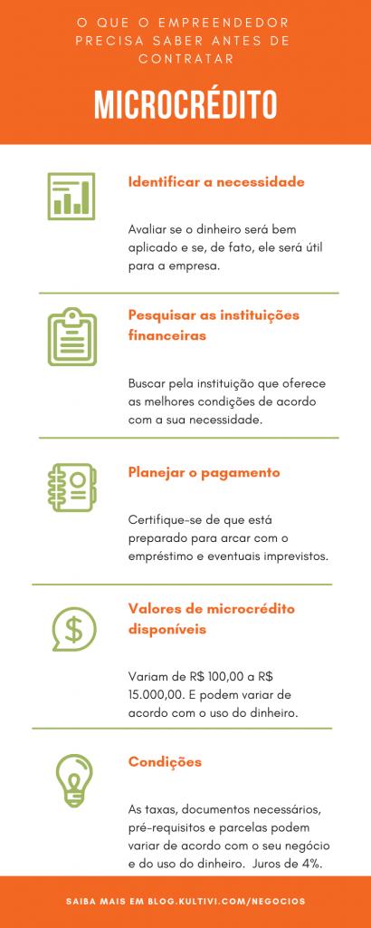 Microcrédito Para Micro e pequenos empreendedores