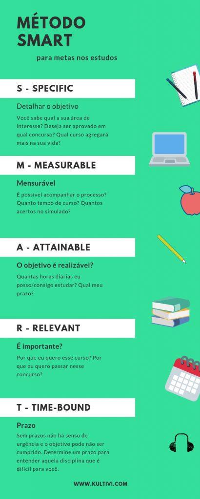 metodo smart - modelo - blog kultivi